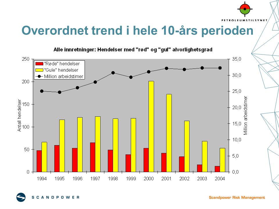 Overordnet trend i hele 10-års perioden