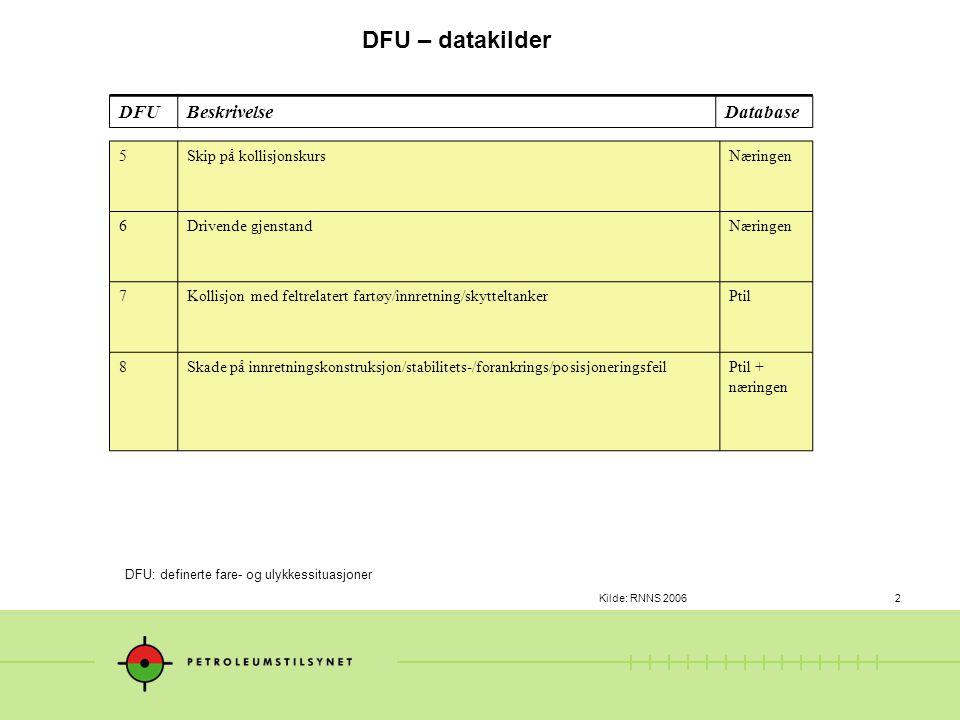 Kilde: RNNS 20062 DFU – datakilder DFU: definerte fare- og ulykkessituasjoner 5Skip på kollisjonskursNæringen 6Drivende gjenstandNæringen 7Kollisjon med feltrelatert fartøy/innretning/skytteltankerPtil 8Skade på innretningskonstruksjon/stabilitets-/forankrings/posisjoneringsfeilPtil + næringen DFUBeskrivelseDatabase