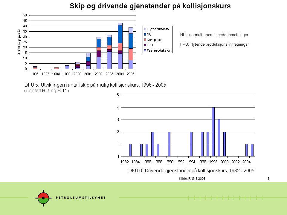 Kilde: RNNS 20063 DFU 5: Utviklingen i antall skip på mulig kollisjonskurs, 1996 - 2005 (unntatt H-7 og B-11) DFU 6: Drivende gjenstander på kollisjon