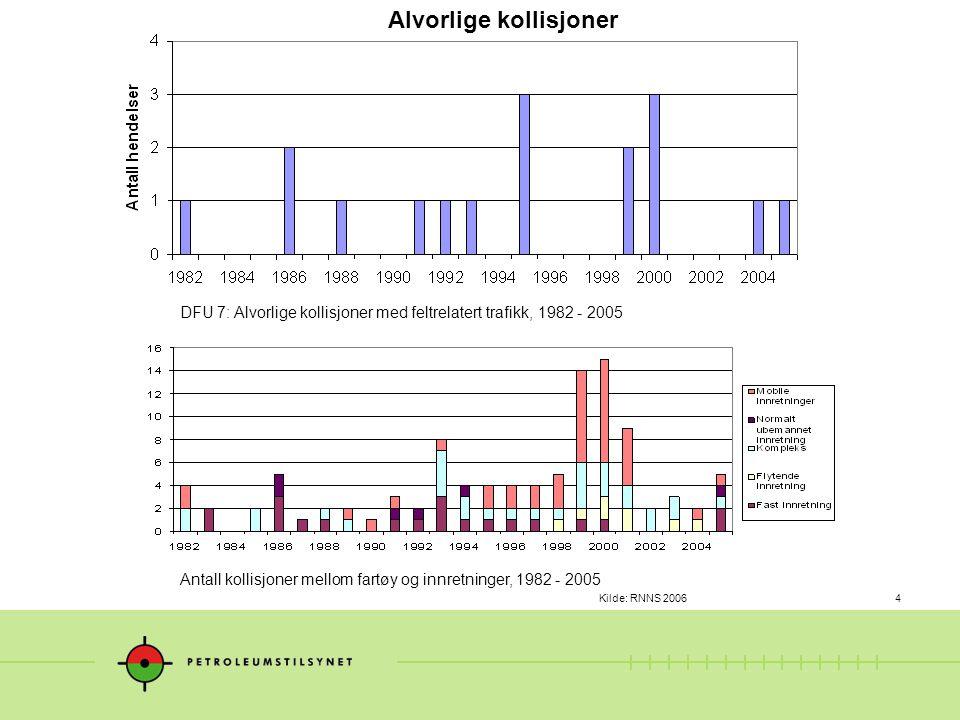Kilde: RNNS 20064 DFU 7: Alvorlige kollisjoner med feltrelatert trafikk, 1982 - 2005 Alvorlige kollisjoner Antall kollisjoner mellom fartøy og innretninger, 1982 - 2005