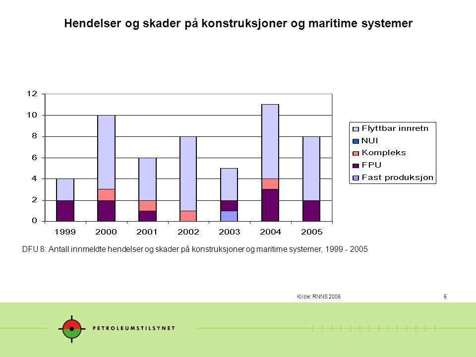 Kilde: RNNS 20066 DFU 8: Antall ankerliner med tapt bæreevne (1-3 liner), 1996 - 2005 Ankerliner med tapt bæreevne