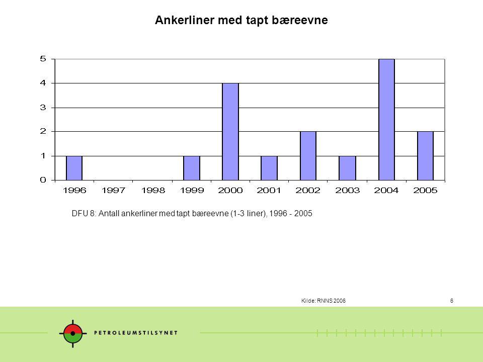 KIlde: RNNS 20067 DFU 8: Antall hendelser på innretninger knyttet til manglende opprettholdelse av posisjon eller retning, 1999 - 2005 Manglende opprettholdelse av posisjon eller retning