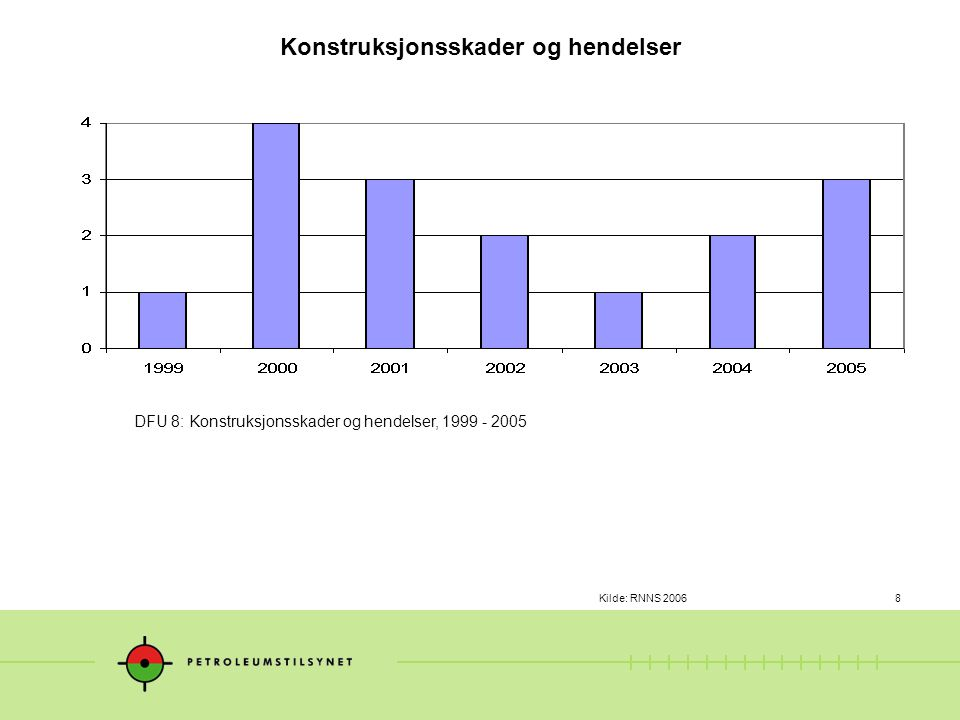 Kilde: RNNS 20068 DFU 8: Konstruksjonsskader og hendelser, 1999 - 2005 Konstruksjonsskader og hendelser