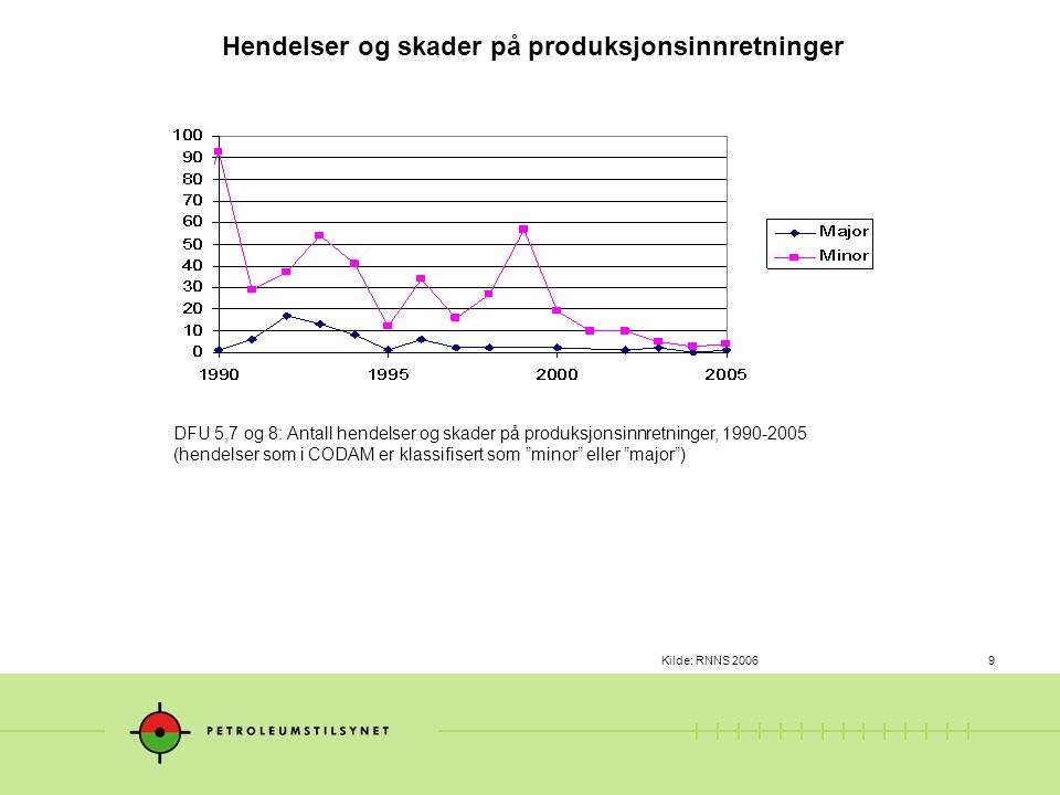 """Kilde: RNNS 20069 DFU 5,7 og 8: Antall hendelser og skader på produksjonsinnretninger, 1990-2005 (hendelser som i CODAM er klassifisert som """"minor"""" el"""
