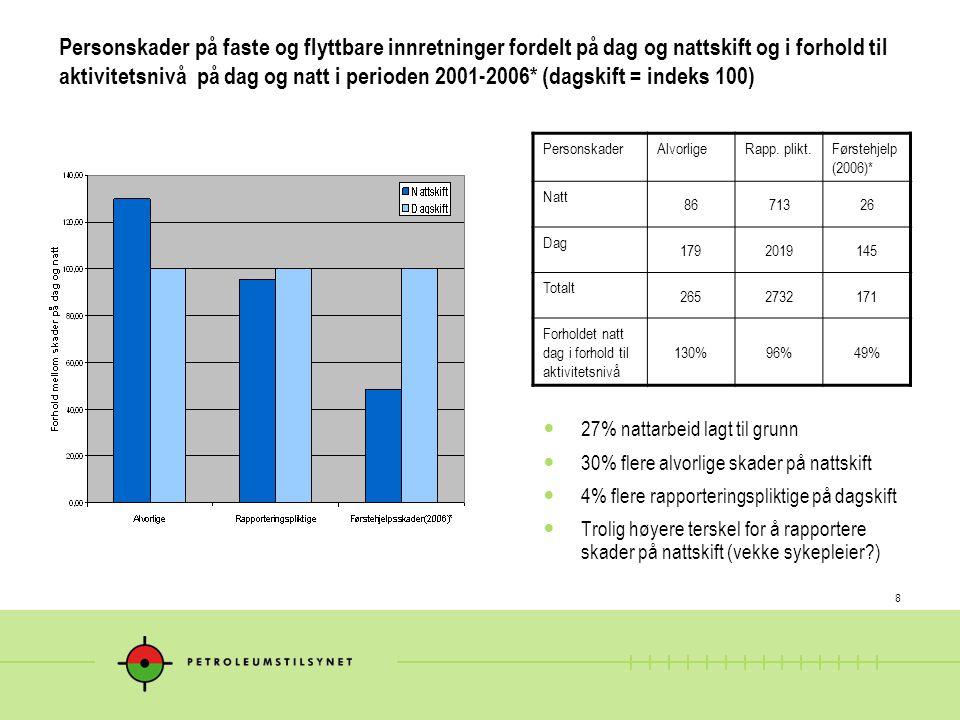 8 Personskader på faste og flyttbare innretninger fordelt på dag og nattskift og i forhold til aktivitetsnivå på dag og natt i perioden 2001-2006* (da