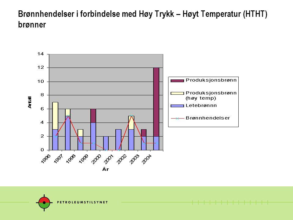 Brønnhendelser i forbindelse med Høy Trykk – Høyt Temperatur (HTHT) brønner