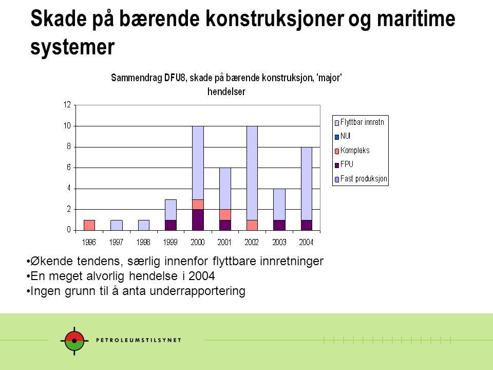 Skade på bærende konstruksjoner og maritime systemer Økende tendens, særlig innenfor flyttbare innretninger En meget alvorlig hendelse i 2004 Ingen grunn til å anta underrapportering