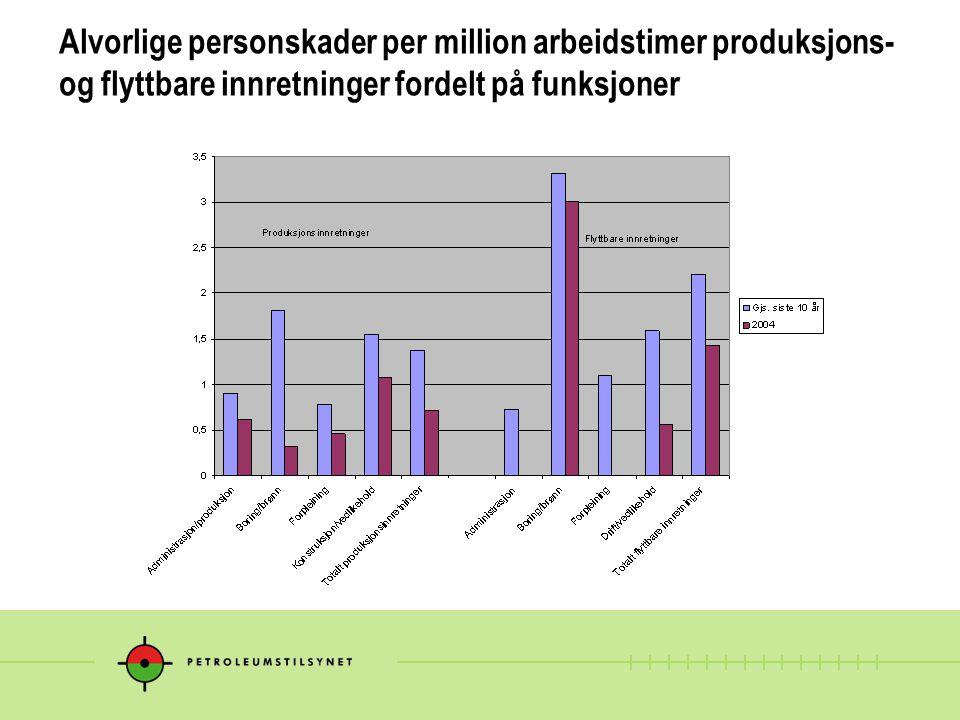 Alvorlige personskader per million arbeidstimer produksjons- og flyttbare innretninger fordelt på funksjoner