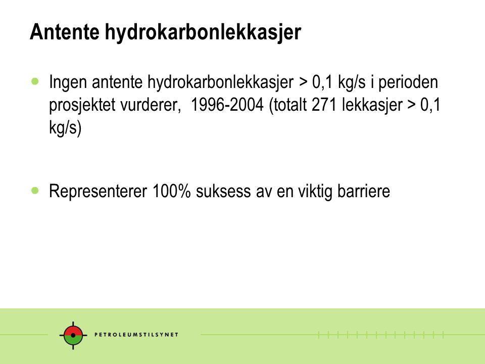 Antente hydrokarbonlekkasjer Ingen antente hydrokarbonlekkasjer > 0,1 kg/s i perioden prosjektet vurderer, 1996-2004 (totalt 271 lekkasjer > 0,1 kg/s) Representerer 100% suksess av en viktig barriere