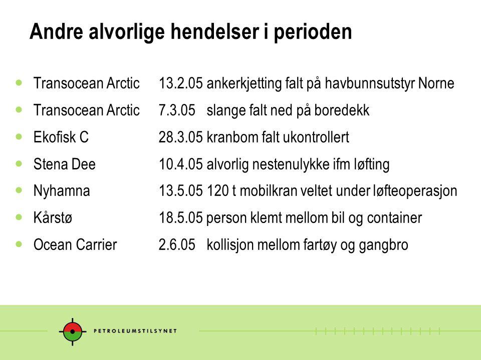 Andre alvorlige hendelser i perioden Transocean Arctic 13.2.05ankerkjetting falt på havbunnsutstyr Norne Transocean Arctic7.3.05slange falt ned på bor