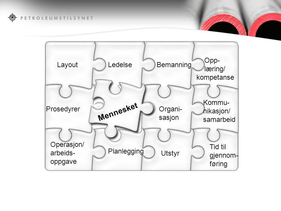 LayoutLedelseBemanning Opp- læring/ kompetanse Prosedyrer Mennesket Organi- sasjon Kommu- nikasjon/ samarbeid Planlegging Utstyr Tid til gjennom- føri