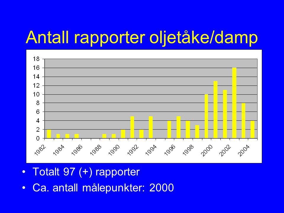 Antall rapporter oljetåke/damp Totalt 97 (+) rapporter Ca. antall målepunkter: 2000