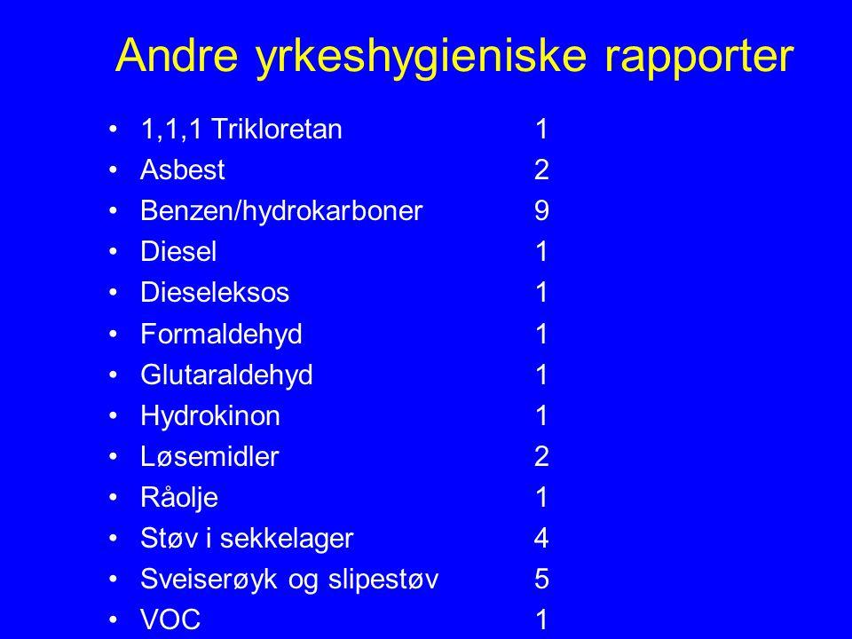 Andre yrkeshygieniske rapporter 1,1,1 Trikloretan1 Asbest2 Benzen/hydrokarboner9 Diesel1 Dieseleksos1 Formaldehyd1 Glutaraldehyd1 Hydrokinon1 Løsemidler2 Råolje1 Støv i sekkelager4 Sveiserøyk og slipestøv5 VOC1