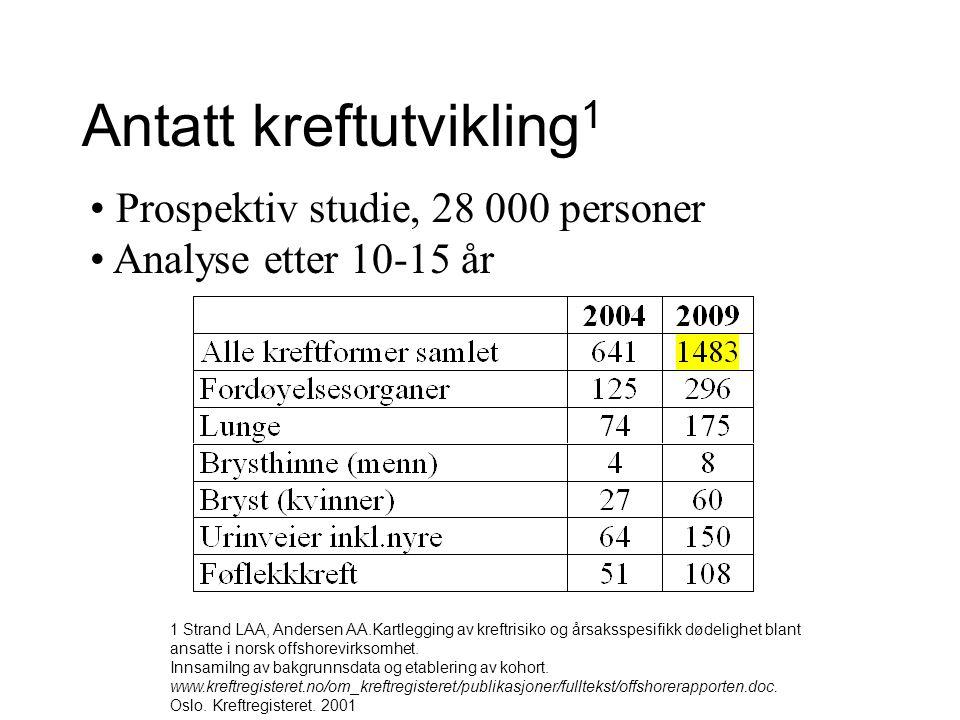 Antatt kreftutvikling 1 Prospektiv studie, 28 000 personer Analyse etter 10-15 år 1 Strand LAA, Andersen AA.Kartlegging av kreftrisiko og årsaksspesifikk dødelighet blant ansatte i norsk offshorevirksomhet.