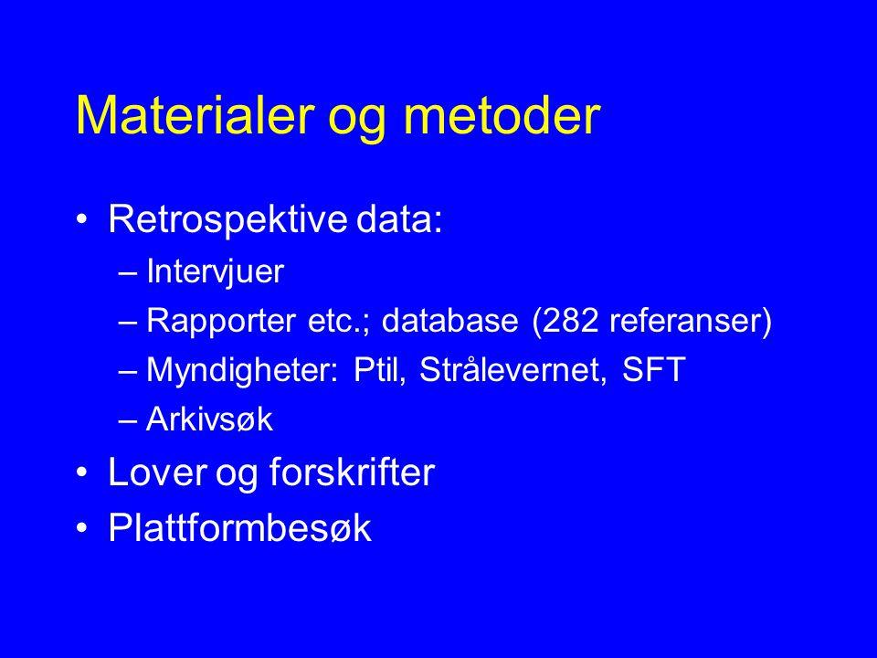 Materialer og metoder Retrospektive data: –Intervjuer –Rapporter etc.; database (282 referanser) –Myndigheter: Ptil, Strålevernet, SFT –Arkivsøk Lover og forskrifter Plattformbesøk