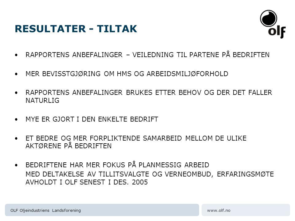www.olf.noOLF Oljeindustriens Landsforening RESULTATER - TILTAK RAPPORTENS ANBEFALINGER – VEILEDNING TIL PARTENE PÅ BEDRIFTEN MER BEVISSTGJØRING OM HMS OG ARBEIDSMILJØFORHOLD RAPPORTENS ANBEFALINGER BRUKES ETTER BEHOV OG DER DET FALLER NATURLIG MYE ER GJORT I DEN ENKELTE BEDRIFT ET BEDRE OG MER FORPLIKTENDE SAMARBEID MELLOM DE ULIKE AKTØRENE PÅ BEDRIFTEN BEDRIFTENE HAR MER FOKUS PÅ PLANMESSIG ARBEID MED DELTAKELSE AV TILLITSVALGTE OG VERNEOMBUD, ERFARINGSMØTE AVHOLDT I OLF SENEST I DES.