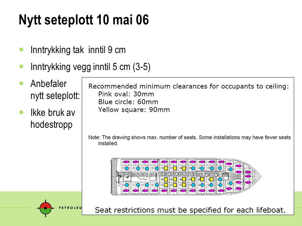 Nytt seteplott 10 mai 06 Inntrykking tak inntil 9 cm Inntrykking vegg inntil 5 cm (3-5) Anbefaler nytt seteplott: Ikke bruk av hodestropp