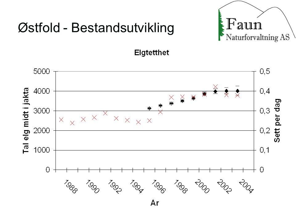 Østfold - Bestandsutvikling