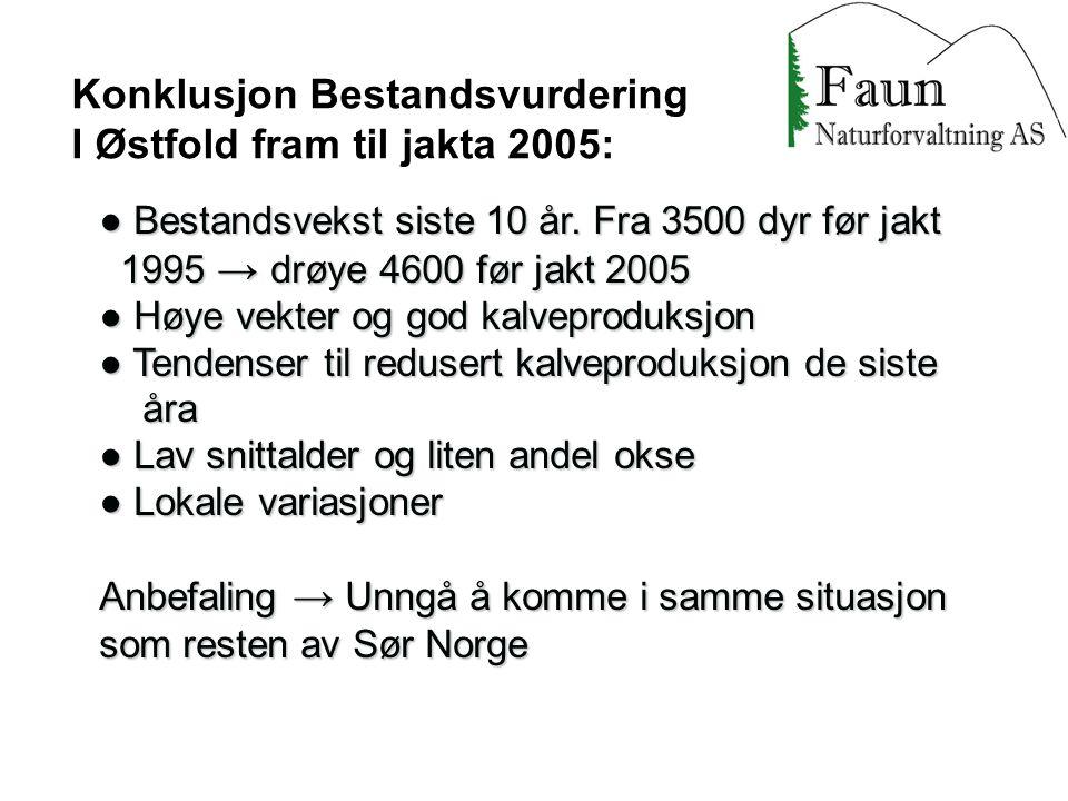 Konklusjon Bestandsvurdering I Østfold fram til jakta 2005: ● Bestandsvekst siste 10 år. Fra 3500 dyr før jakt 1995 → drøye 4600 før jakt 2005 1995 →