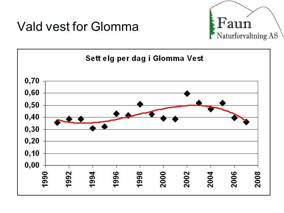 Vald vest for Glomma