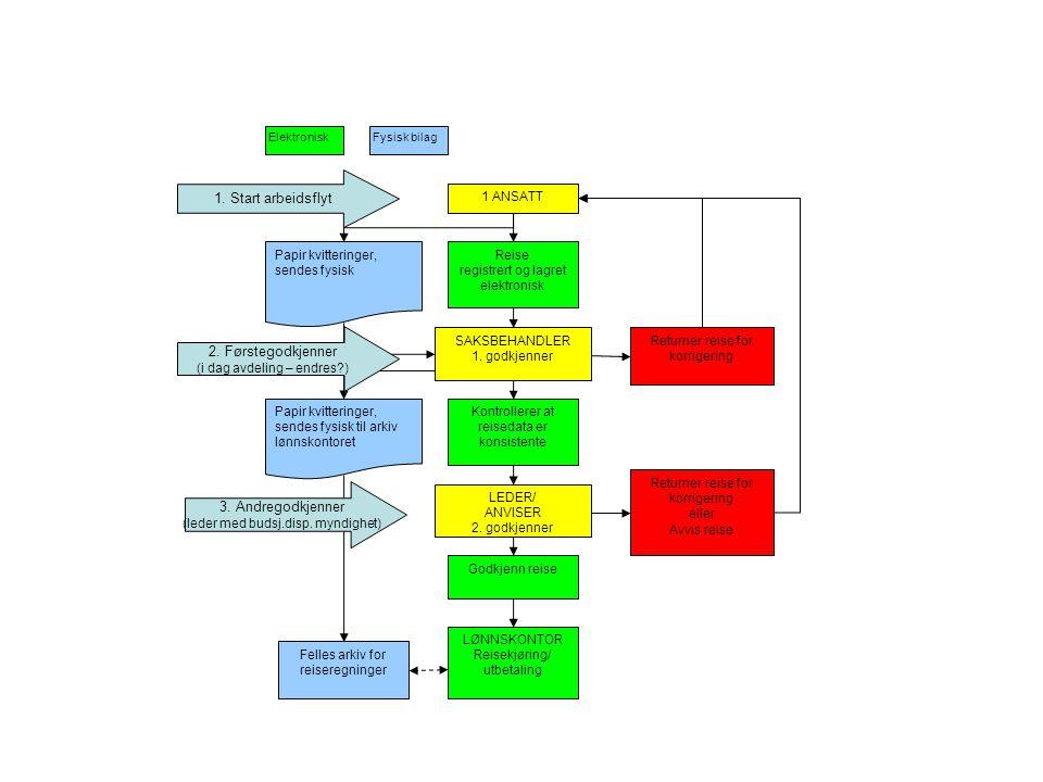 1 ANSATT Reise registrert og lagret elektronisk SAKSBEHANDLER 1.