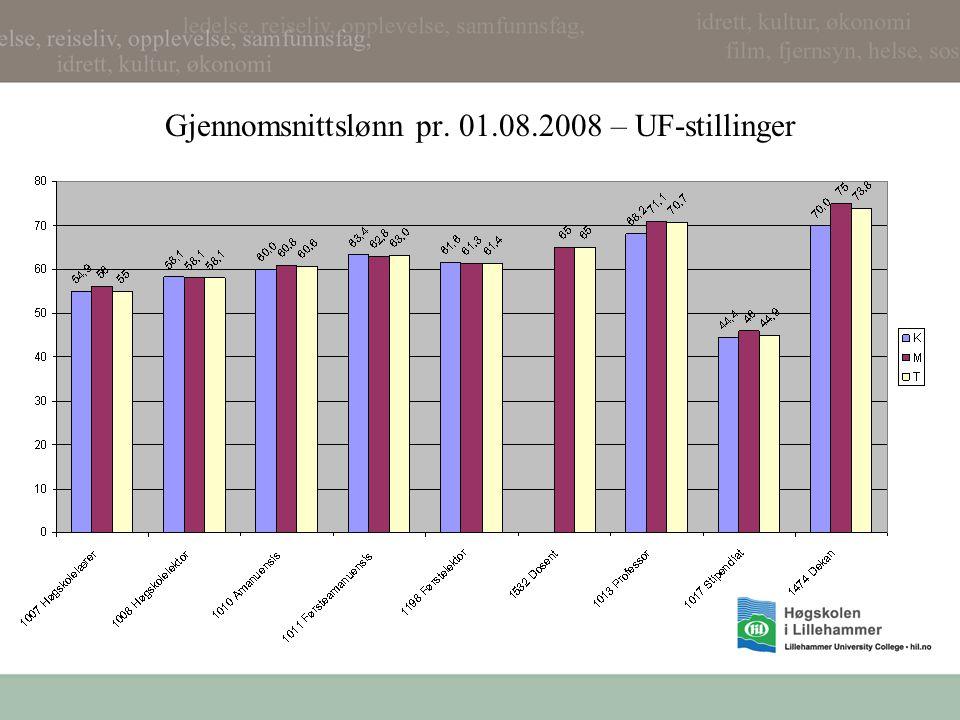 Gjennomsnittslønn pr. 01.08.2008 – UF-stillinger