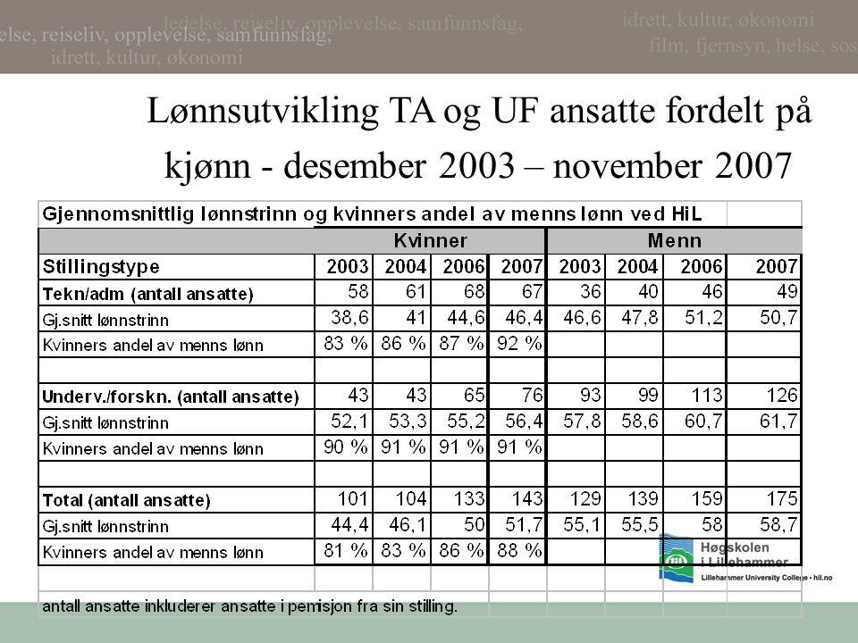 Lønnsutvikling TA og UF ansatte fordelt på kjønn - desember 2003 – november 2007