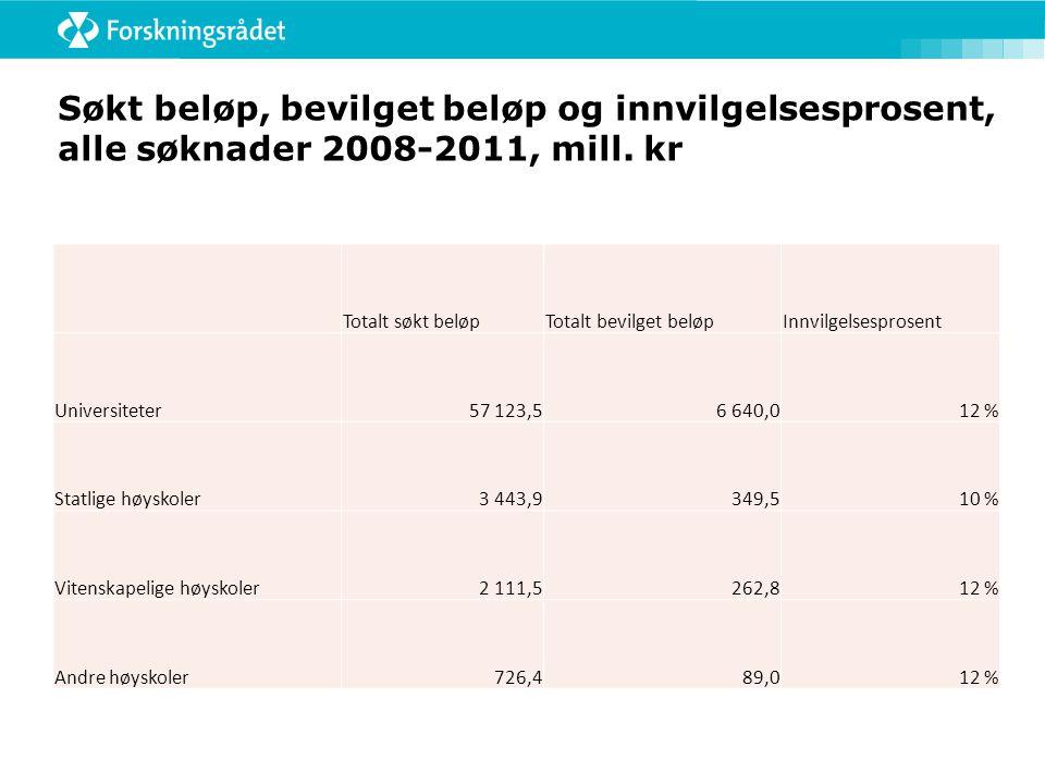 Søkt beløp, bevilget beløp og innvilgelsesprosent, alle søknader 2008-2011, mill.