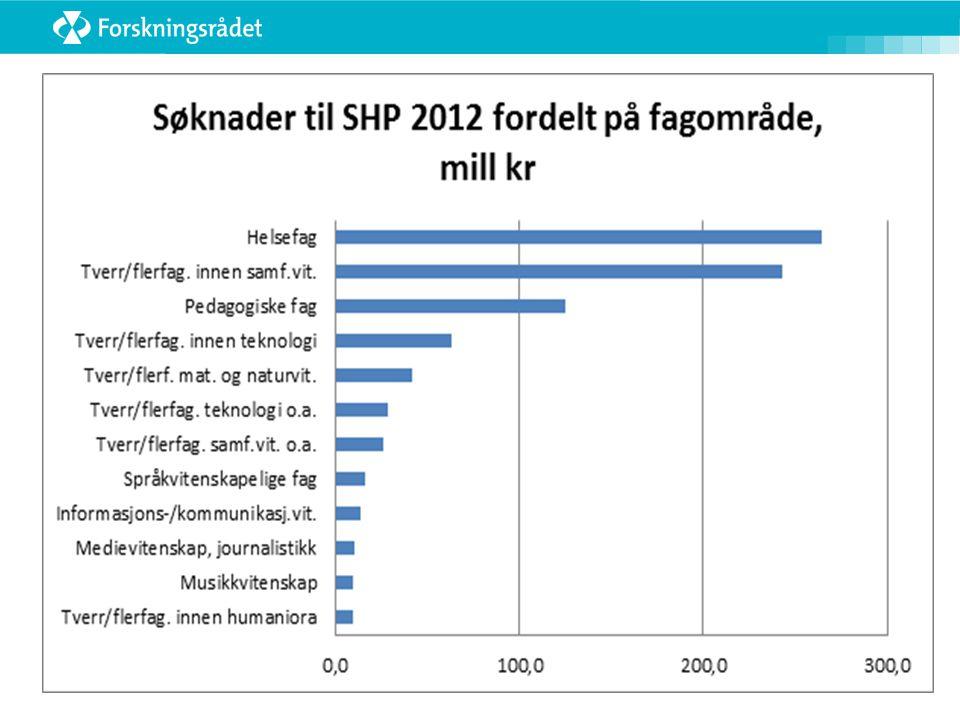 SHP: Innvilgede prosjekter 2012  Høgskolen i Finnmark: New turns in Arctic winter tourism: Adventuring, romanticising and exoticising, and demasculinising nature.