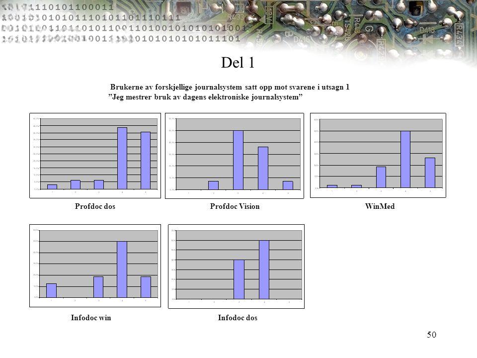 """50 Brukerne av forskjellige journalsystem satt opp mot svarene i utsagn 1 """"Jeg mestrer bruk av dagens elektroniske journalsystem"""" Profdoc dosProfdoc V"""