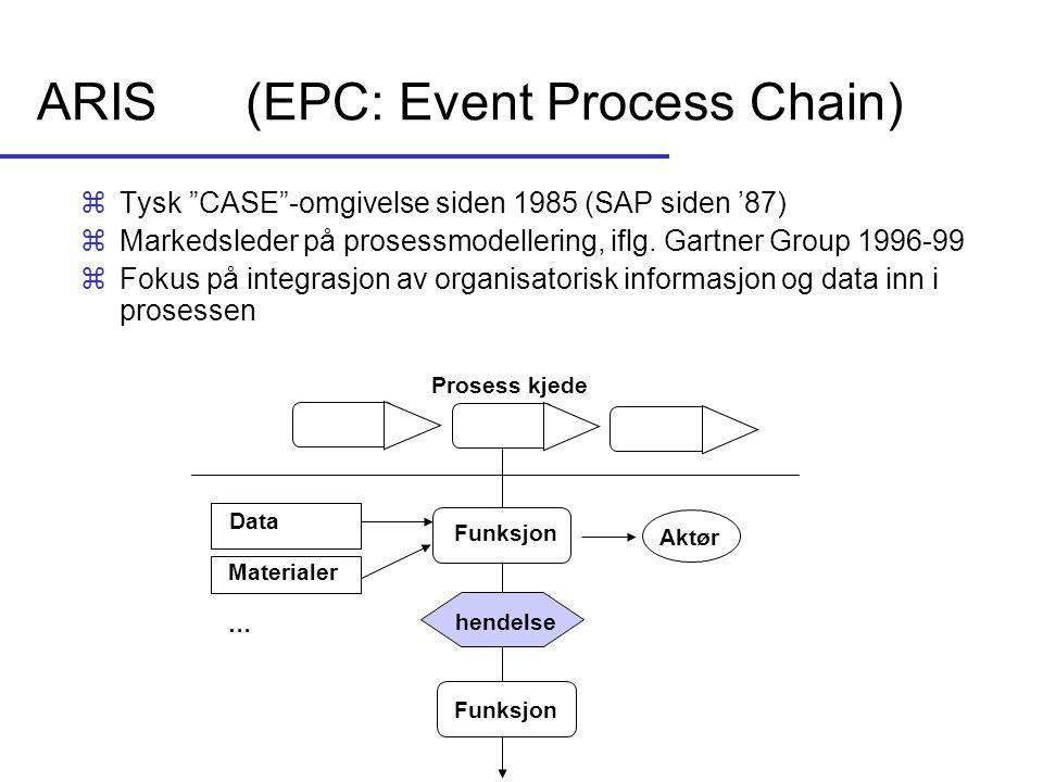 """ARIS(EPC: Event Process Chain) Data Funksjon Aktør Funksjon hendelse Prosess kjede Materialer … zTysk """"CASE""""-omgivelse siden 1985 (SAP siden '87) zMar"""