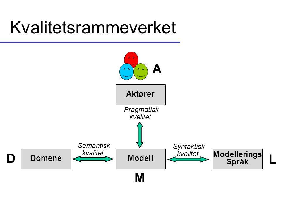 Kvalitetsrammeverket ModellDomene Modellerings Språk Aktører Semantisk kvalitet Syntaktisk kvalitet Pragmatisk kvalitet D M L A