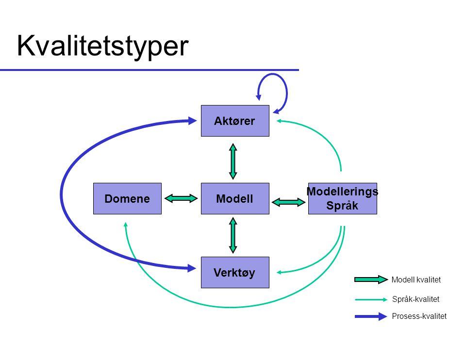 Kvalitetstyper ModellDomene Modellerings Språk Aktører Verktøy Modell kvalitet Språk-kvalitet Prosess-kvalitet