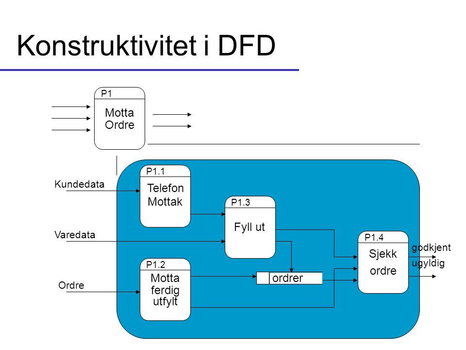 Konstruktivitet i DFD Motta Ordre P1 Telefon Mottak P1.1 Fyll ut P1.3 Motta ferdig utfylt P1.2 Sjekk ordre P1.4 ordrer godkjent ugyldig Kundedata Vare