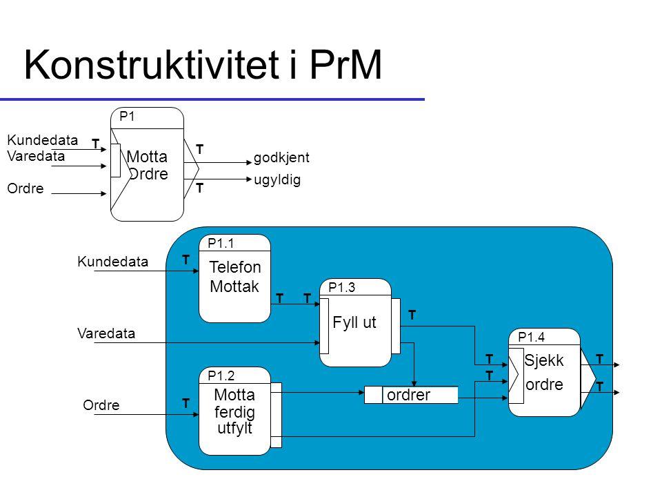 Konstruktivitet i PrM Telefon Mottak P1.1 Fyll ut P1.3 Motta ferdig utfylt P1.2 Sjekk ordre P1.4 ordrer Kundedata Varedata Ordre Motta Ordre P1 Kunded