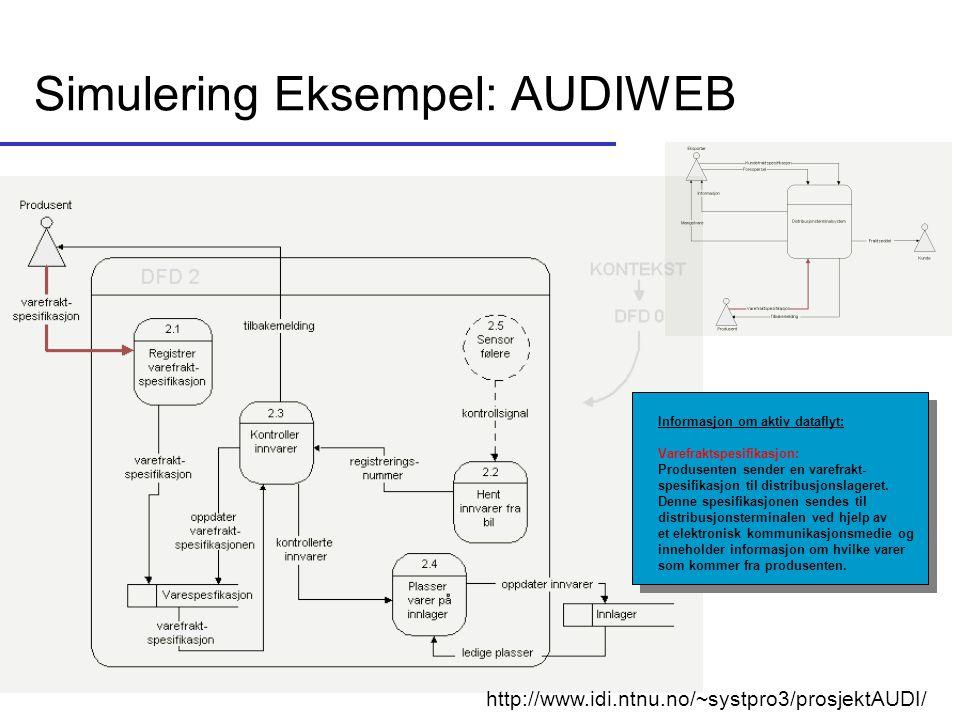 Simulering Eksempel: AUDIWEB Informasjon om aktiv dataflyt: Varefraktspesifikasjon: Produsenten sender en varefrakt- spesifikasjon til distribusjonsla