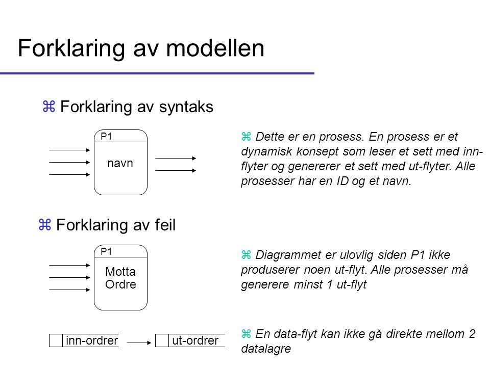 Forklaring av modellen zForklaring av syntaks P1 Motta Ordre P1 z Dette er en prosess. En prosess er et dynamisk konsept som leser et sett med inn- fl