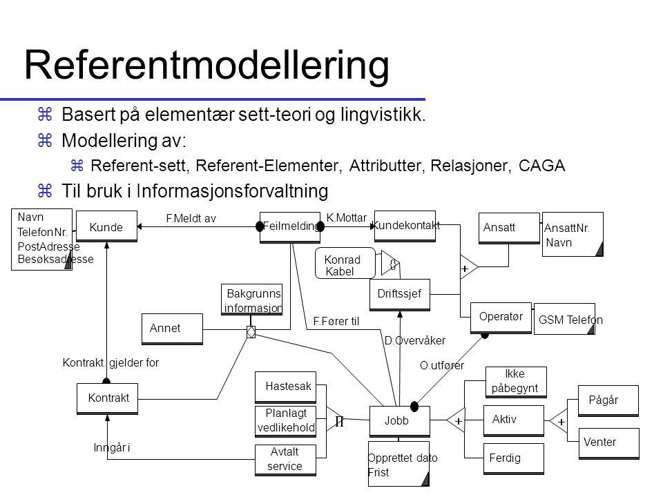 Referentmodellering zBasert på elementær sett-teori og lingvistikk. zModellering av: zReferent-sett, Referent-Elementer, Attributter, Relasjoner, CAGA