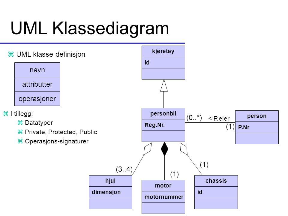 UML Klassediagram navn attributter operasjoner z UML klasse definisjon kjøretøy id personbil Reg.Nr. person P.Nr hjul dimensjon motor motornummer chas
