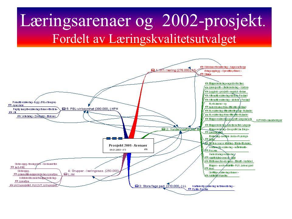 Læringsarenaer og 2002-prosjekt. Fordelt av Læringskvalitetsutvalget