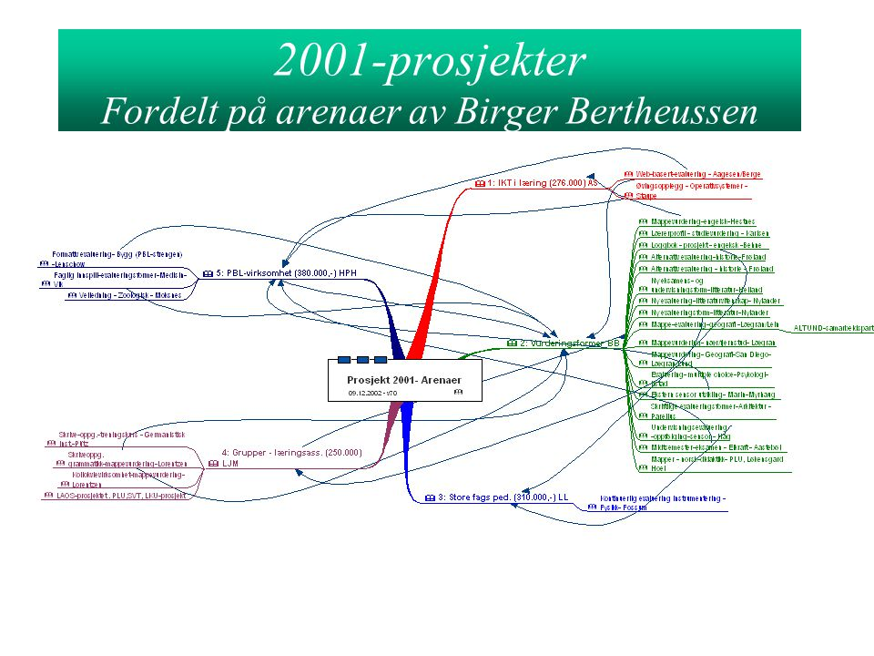 Prosjekt 2001- Arenaer