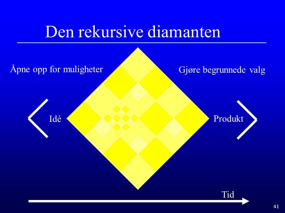 41 Den rekursive diamanten Tid Åpne opp for muligheter Gjøre begrunnede valg Idé Produkt