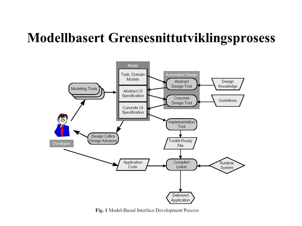 Modellbasert Grensesnittutviklingsprosess