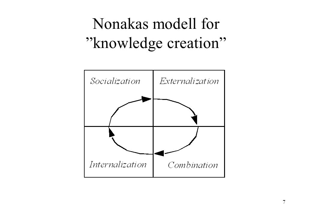 7 Nonakas modell for knowledge creation