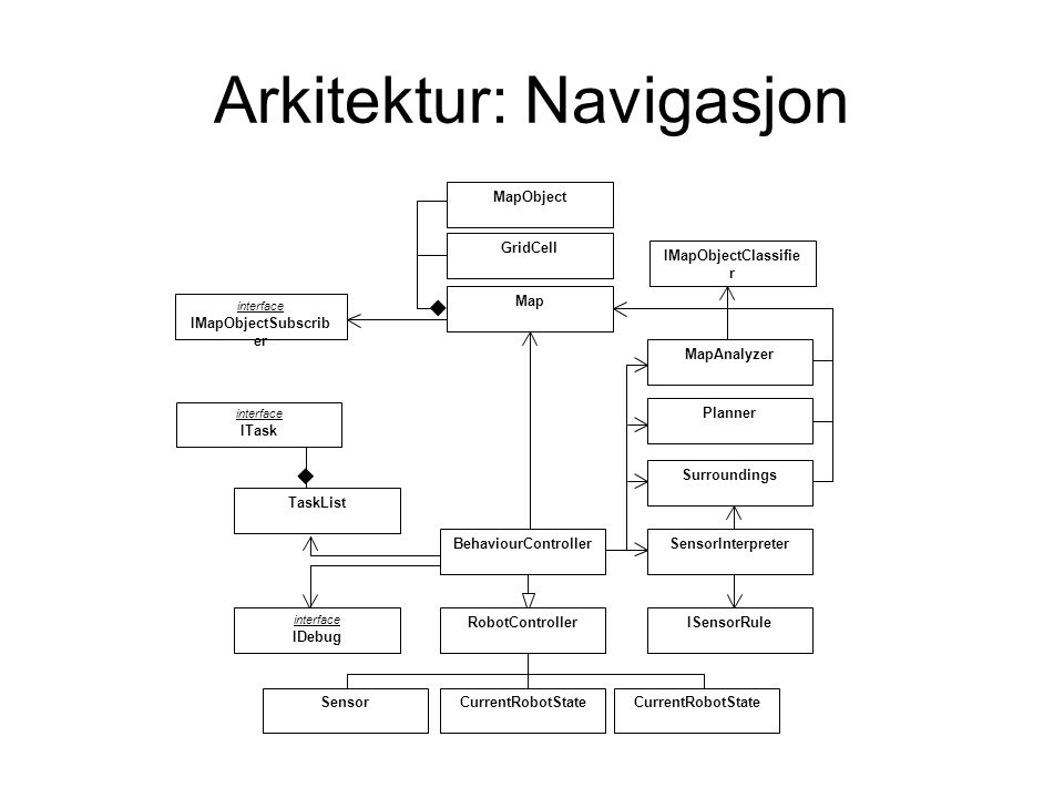Arkitektur: Navigasjon IMapObjectClassifie r interface ITask GridCell BehaviourController RobotController SensorCurrentRobotState TaskList SensorInterpreter Surroundings Planner Map MapAnalyzer MapObject interface IDebug ISensorRule interface IMapObjectSubscrib er