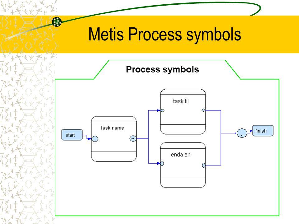 Metis Process symbols