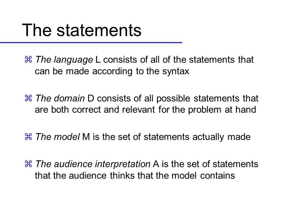 Kvalitetskrav zSyntaktisk kvalitet: zKrav: At modellen er korrekt ihht.