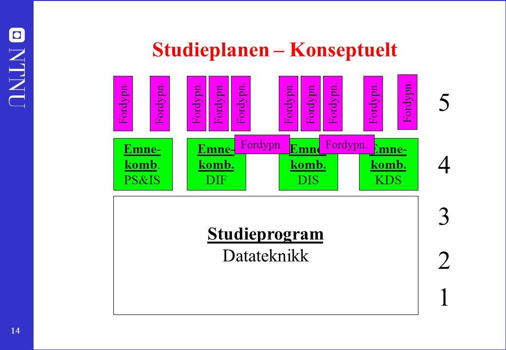 14 Studieplanen – Konseptuelt Studieprogram Datateknikk Emne- komb. PS&IS Emne- komb. DIF Emne- komb. DIS Emne- komb. KDS Fordypn. 5 4 3 2 1