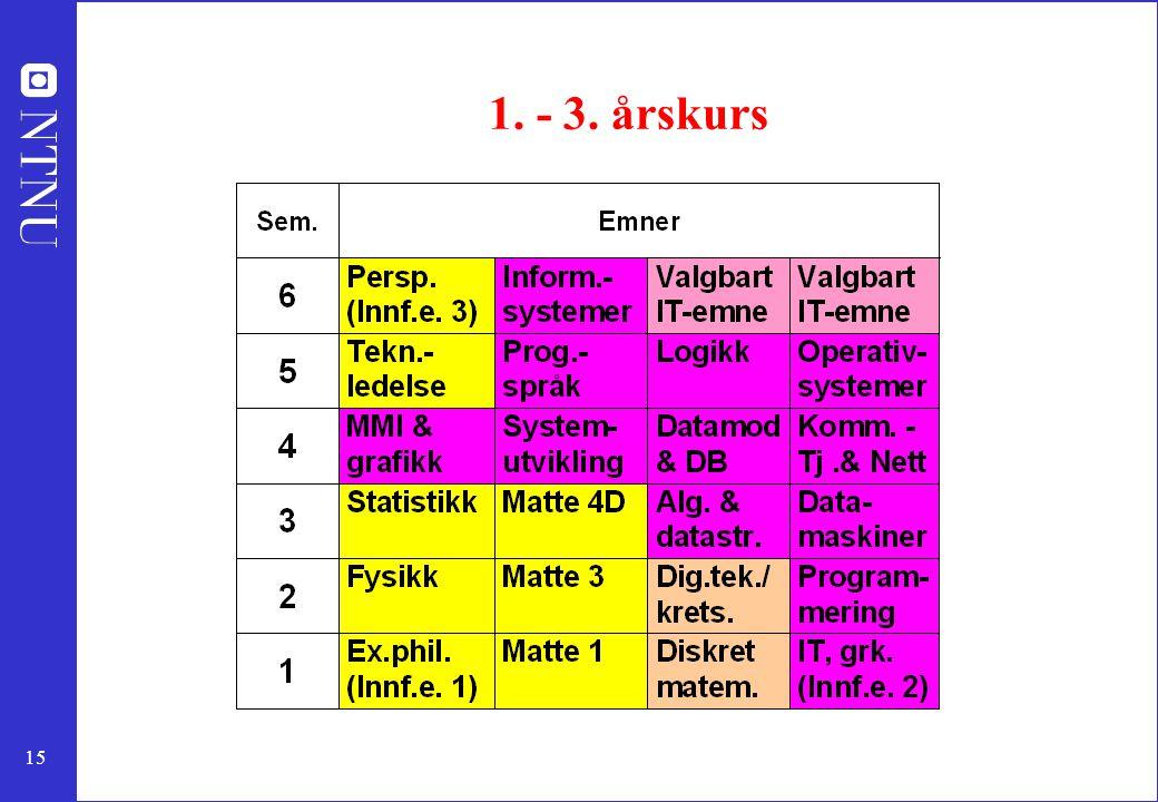 15 1. - 3. årskurs