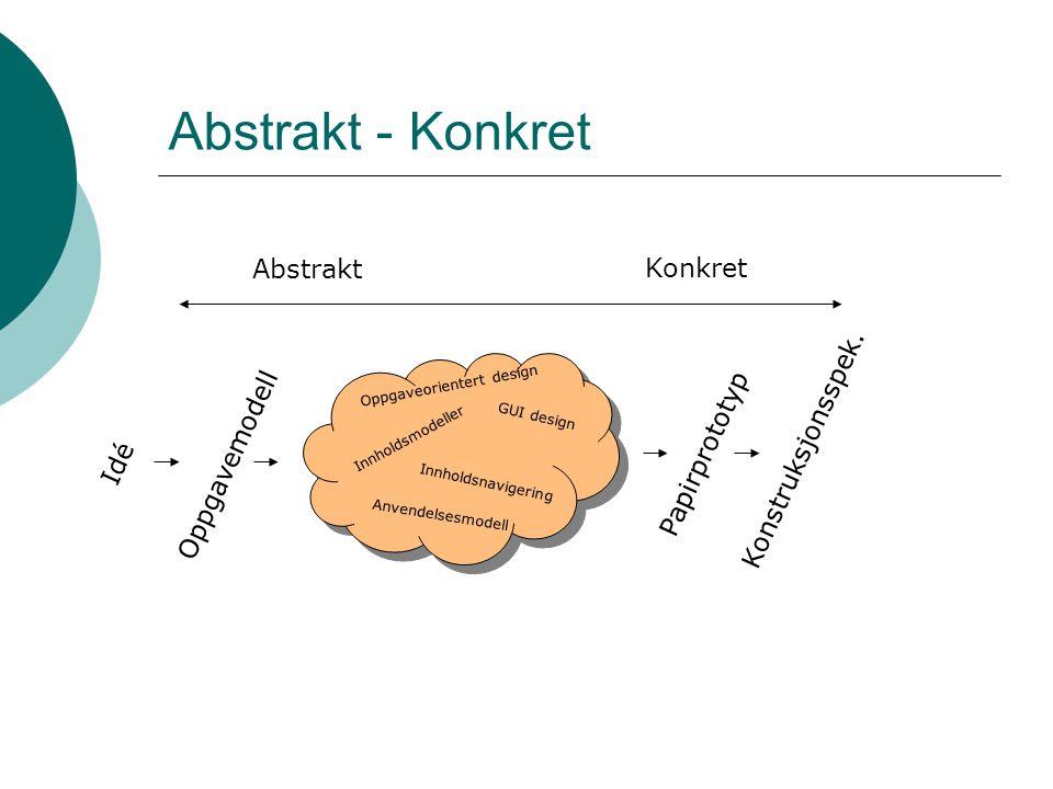 Abstrakt - Konkret Abstrakt Konkret Idé Papirprototyp Oppgavemodell Konstruksjonsspek.
